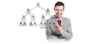 Sistema de marketing multinivel